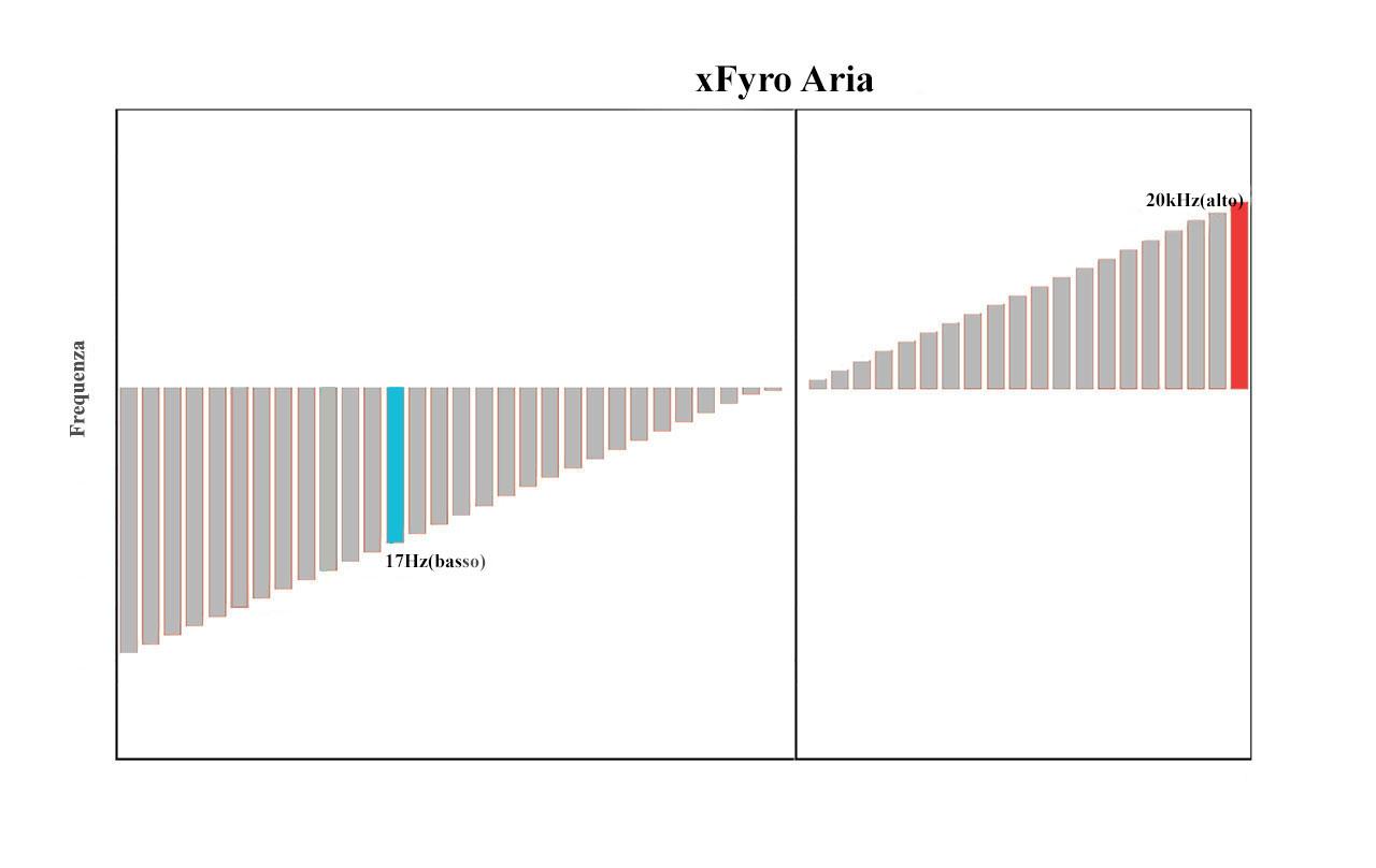 xfyro-aria-auricolari-truly-wireless